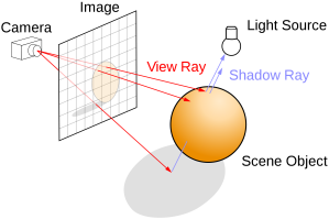 Sheme of ray tracing